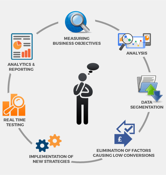 Conversion Rate Optimisation Process