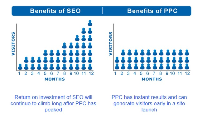 Benefits-of-SEO-And-PPC1