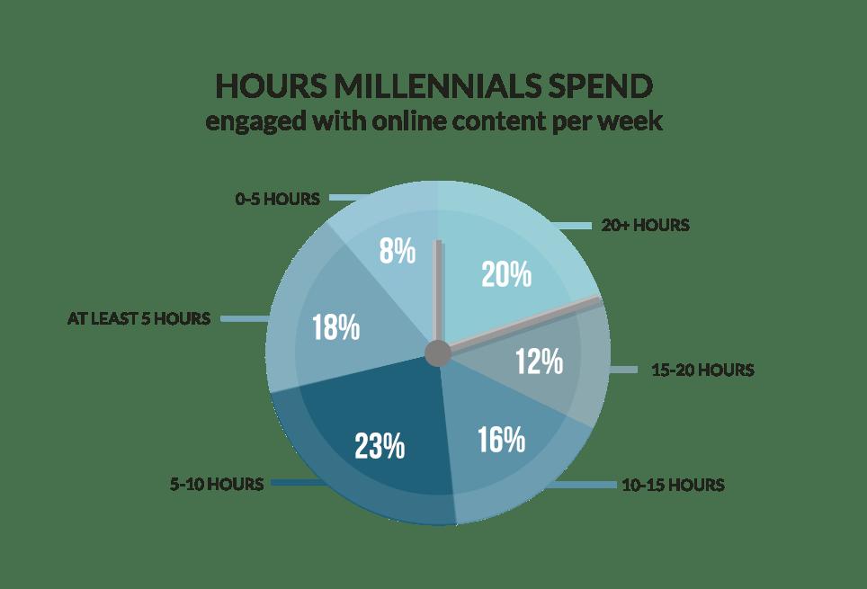 hours-millennials