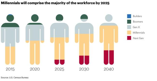 millennials_workforce